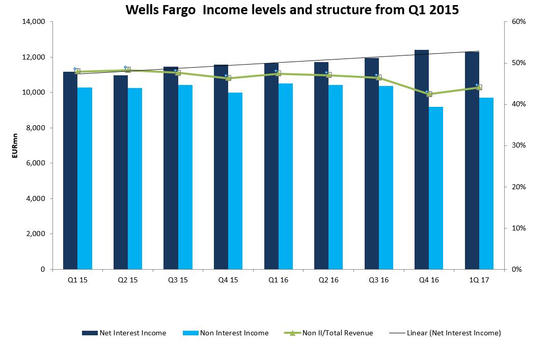 Wells Fargo & Company — Market Trend Highlights