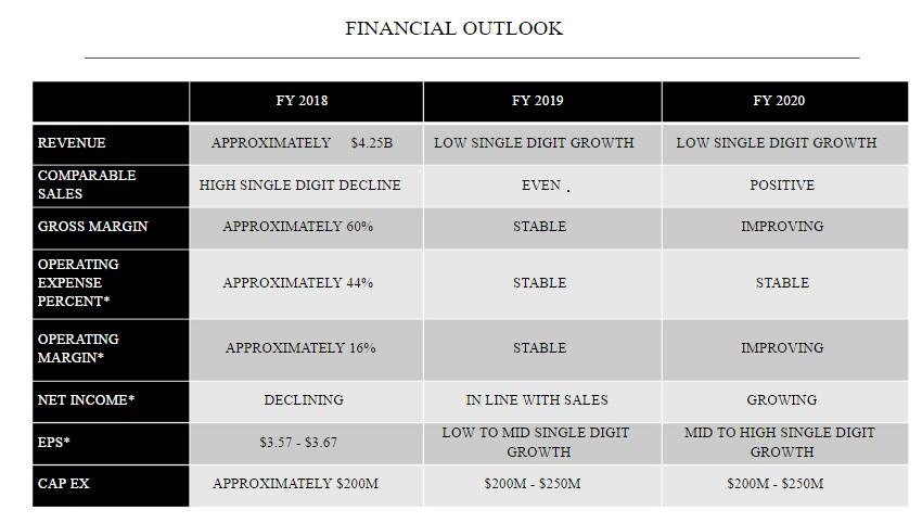 5e01e40d5e0183 Key Takeaways From The Recent Michael Kors Investor Day - Capri ...