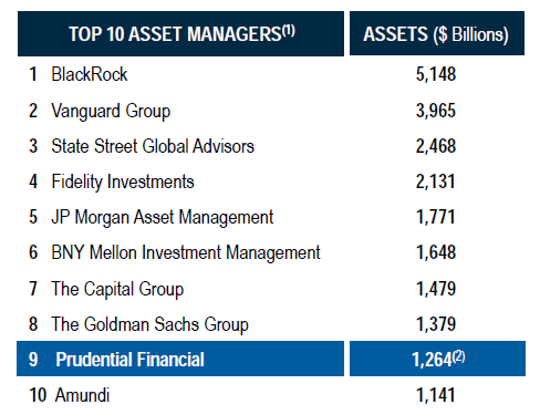 Prudential Financial: Cheap, Attractive Yield, Strong Asset