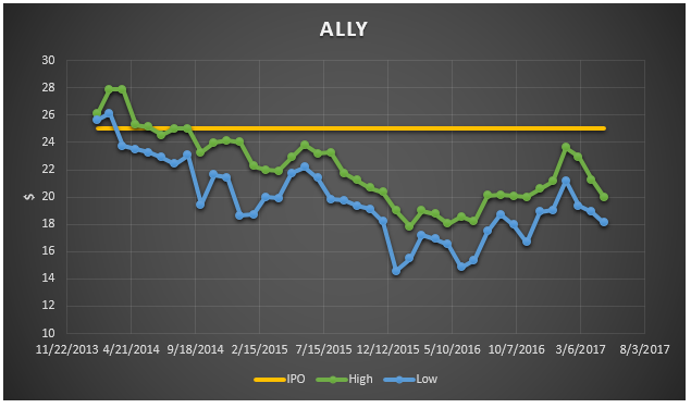 Ally Financial (ALLY) Earns News Sentiment Score of 0.36