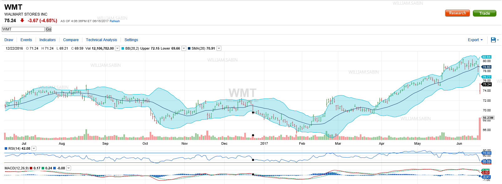 from a technical standpoint it appears that wal mart will trend lower and test the support at 701