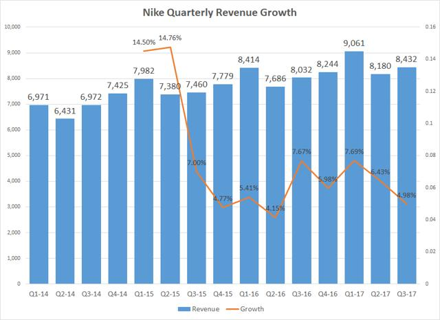 Nike's Interrupted Journey To $50 Billion