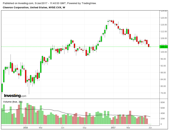 Chevron: Getting Ready To Pull The Trigger