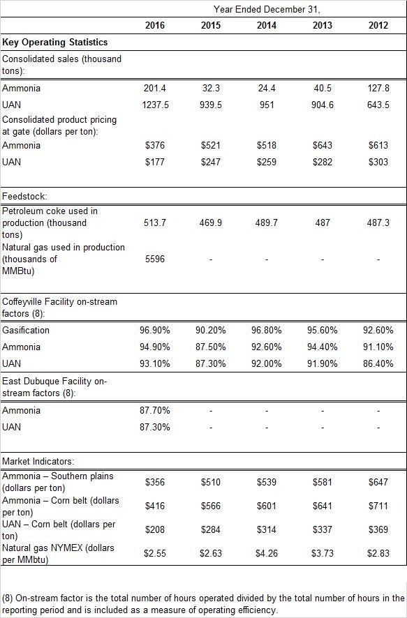 Buy CVR Partners LP Before Fertilizer Prices Reverse - CVR Partners ...