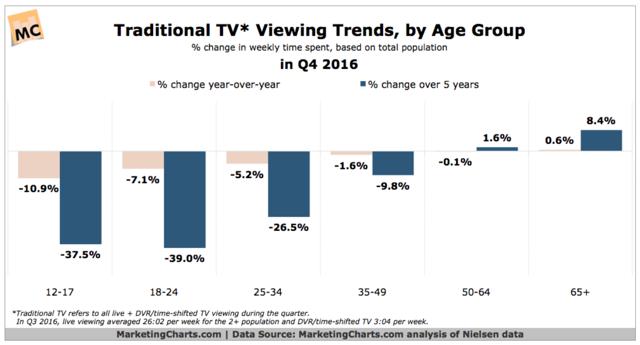 Traditional TV Viewership Q4 2016