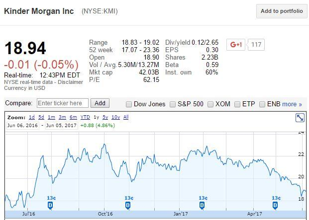 Kinder Morgan, Inc. (NYSE:KMI) reached a final investment decision