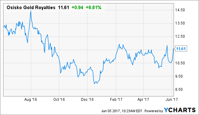Osisko gold royalties Ltd (OR) Lowered to Hold at TD Securities