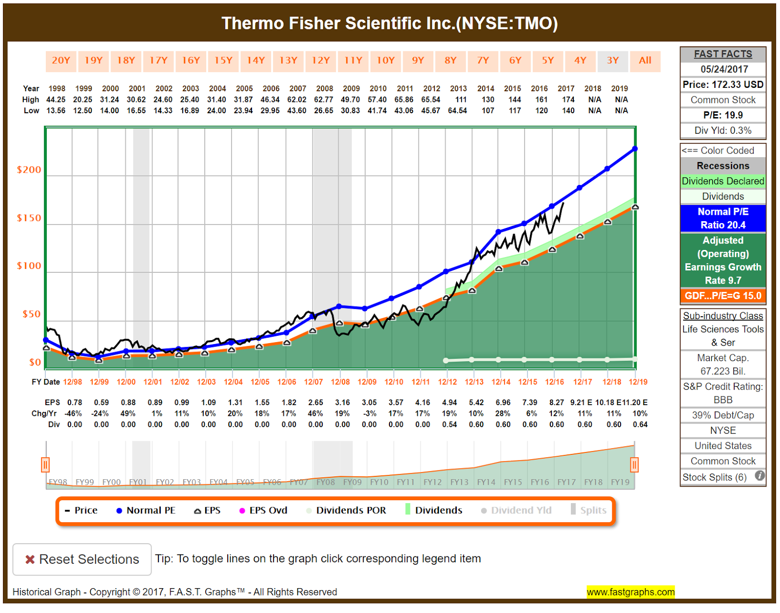 Investors Need To Understand How Huge Thermo Fisher Really Is