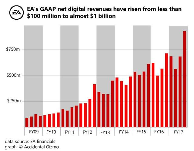 The Past, Present, And Future Impact Of GAAP On The Rise Of EA