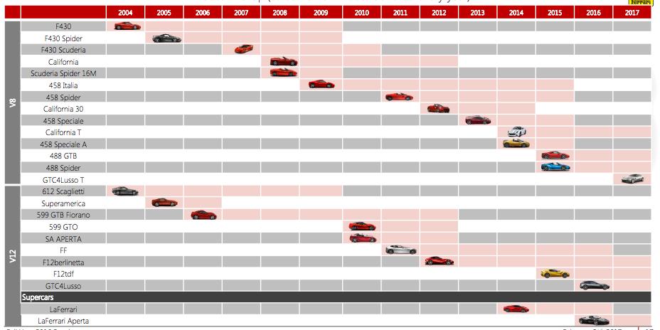Ferrari: Multiple Growth Engines