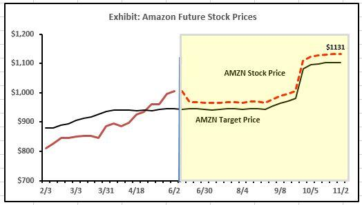 When Valuation Prevails: Where Does Amazon Go From Here?