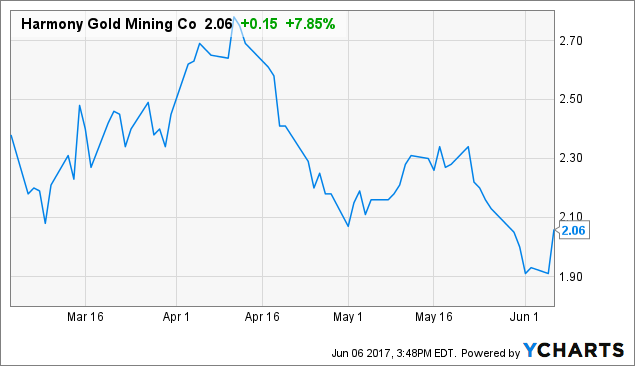 Updates on Most Active Stock: Harmony Gold Mining Co. Ltd (NYSE:HMY)