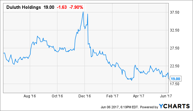 Will Duluth Holdings Inc (DLTH) Short Squeeze Soon?
