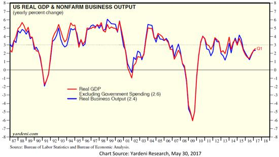 United States Real Gross Domestic Product and Nonfarm Business Output Chart