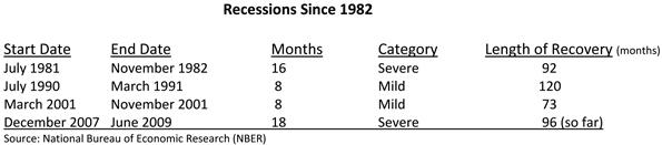 Recessions Since 1982 Table