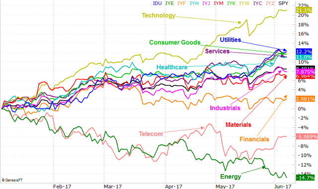 How Overbought, Overvalued Are The Top Tech Stocks? Not As Much As You Might Think