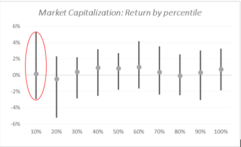 Source: Bloomberg, Uncia AM. The bar chart lays between the 1st and 3rd quartile for each market capitalization percentile. The grey spot stands for the median.