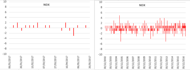 Source: Bloomberg, Uncia AM. This chart shows the earnings signal (according to the methodology explained in the paper [1]), on a weekly basis, as a weekly compilation of buy and sell signals since Ytd (in red, LHS), since 2003, Jan 3rd (in red, RHS).