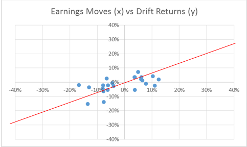 Source: Bloomberg, Uncia AM. This chart shows the earnings signal (according to the methodology explained in the paper [1]), compared to the relative returns (absolute return of the stock minus the return of the total return index return) between the first price taking the full earnings information into account to the close price of 2017, Jun 02nd.