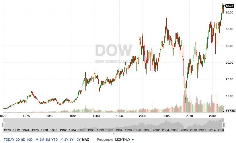 Dow Chemical Stay The Course With Or Without The Dupont Merger