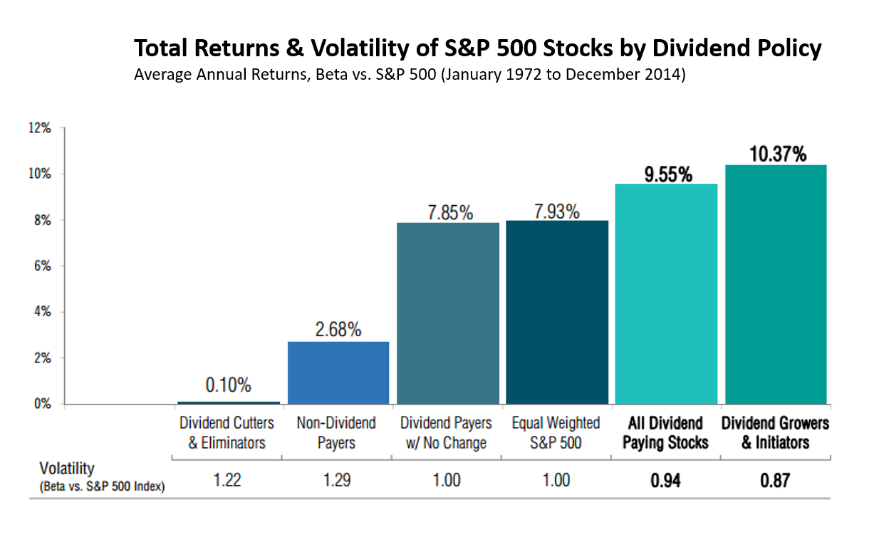 A Brief History Of Dividend Growth Investing | Seeking Alpha