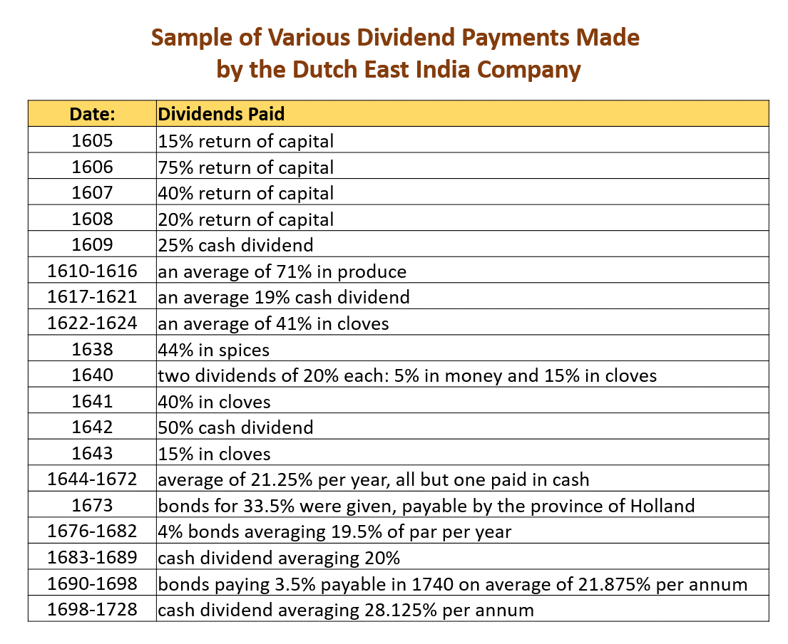 A Brief History Of Dividend Growth Investing