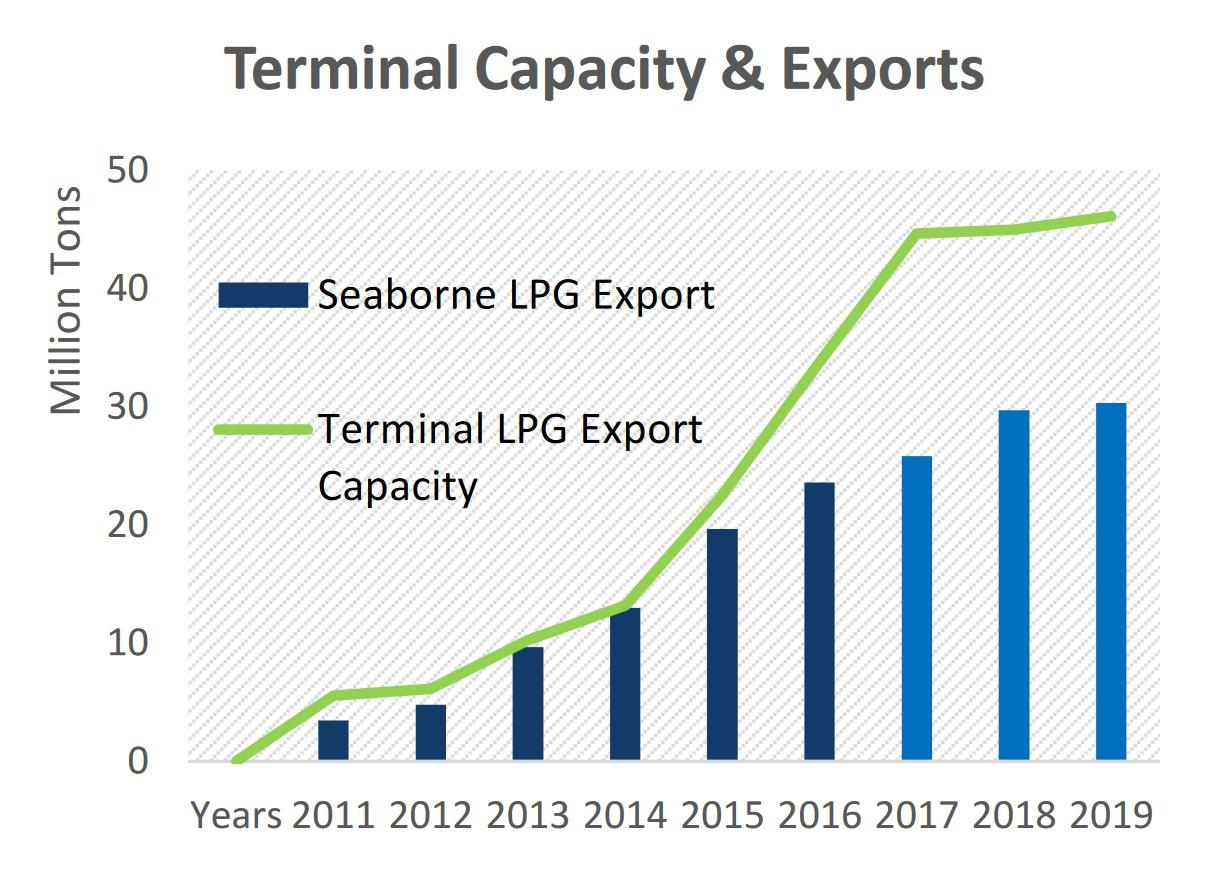 Major Turnaround In Lpg Shipping By 2018 Seeking Alpha