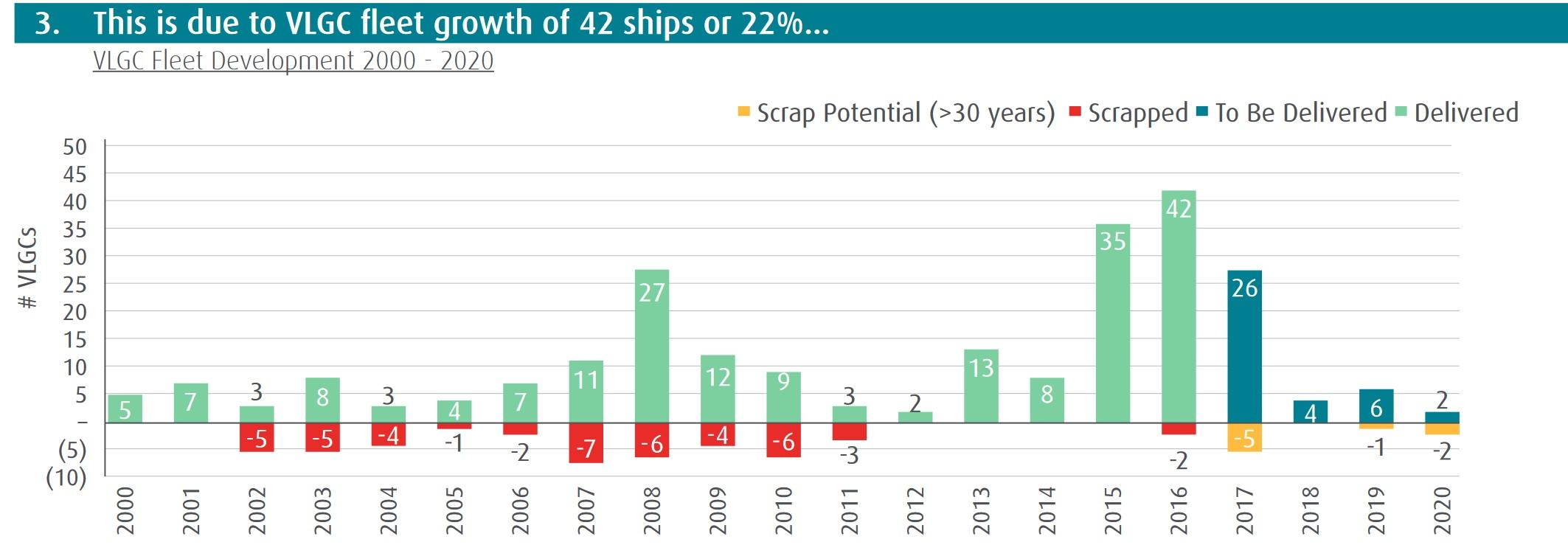 Major Turnaround In LPG Shipping By 2018? | Seeking Alpha