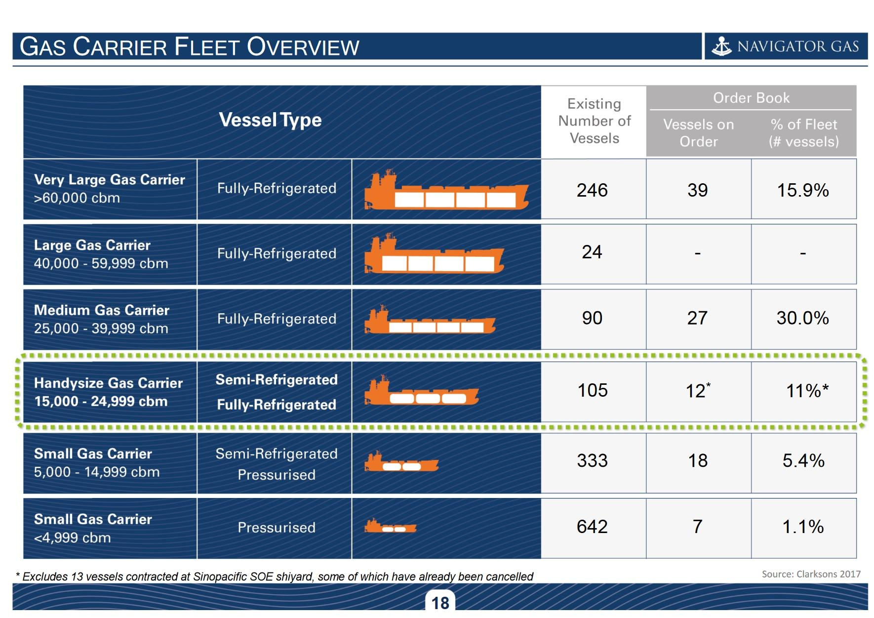 Major turnaround in lpg shipping by 2018 seeking alpha the scope a bit wider to the full lpg fleet by using this sheet from the latest nvgs presentation i note that there are also still some medium size geenschuldenfo Images