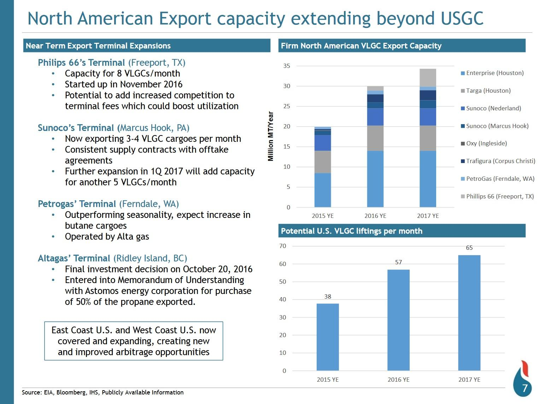 Major Turnaround In LPG Shipping By 2018? | Seeking Alpha