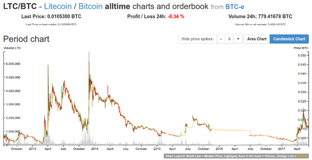 LTC to BTC price history