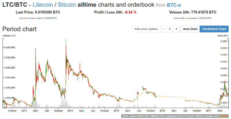 025 bitcoin price