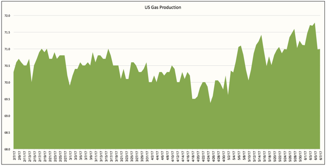 EIA increases 2017, 2018 United States crude output, oil demand forecast
