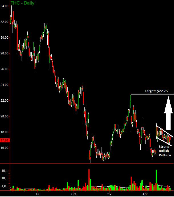 Stock chart bullish trade for investors in Tenet Healthcare