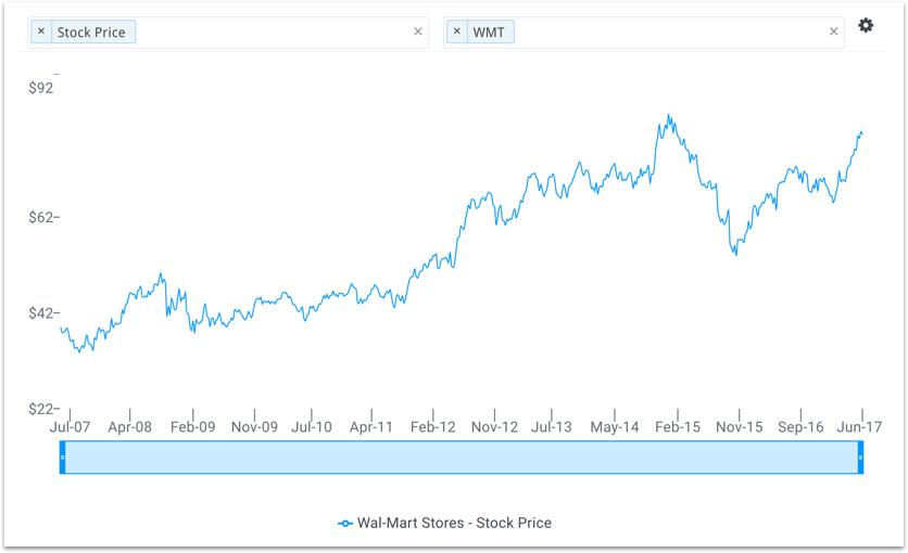 Why Wal Marts Stock Will Break 90 Walmart Inc Nysewmt