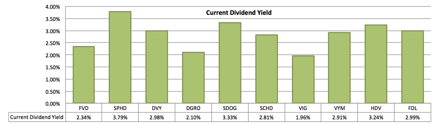 These Are The Top Dividend ETFs