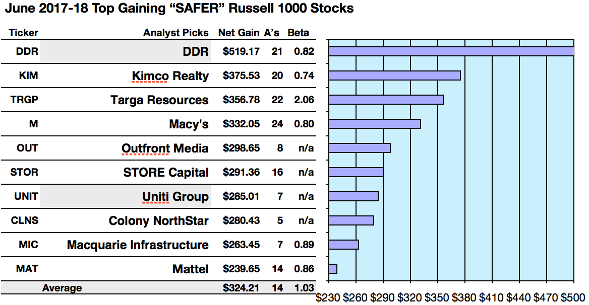 21 Russell 1000 Dividend Dog Analysts Tag Ddr Corp As Best For Net