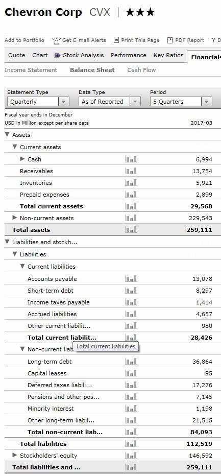 CVX Balance Report