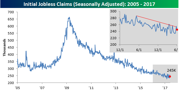Claims for US jobless benefits fall by 10000 to 245000