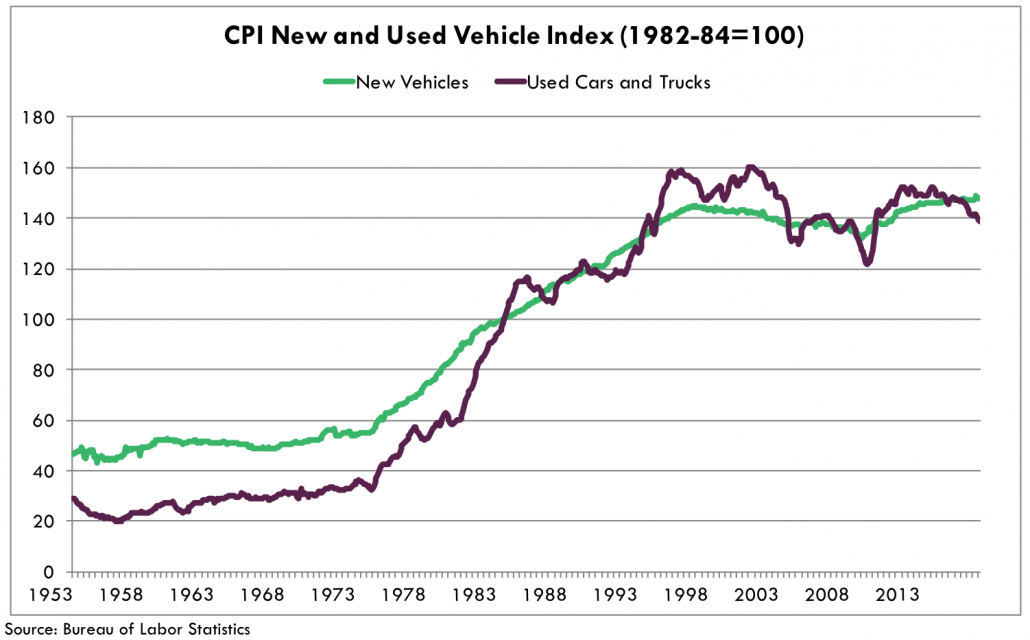 A Crisis Brewing For Auto Loans? | Seeking Alpha