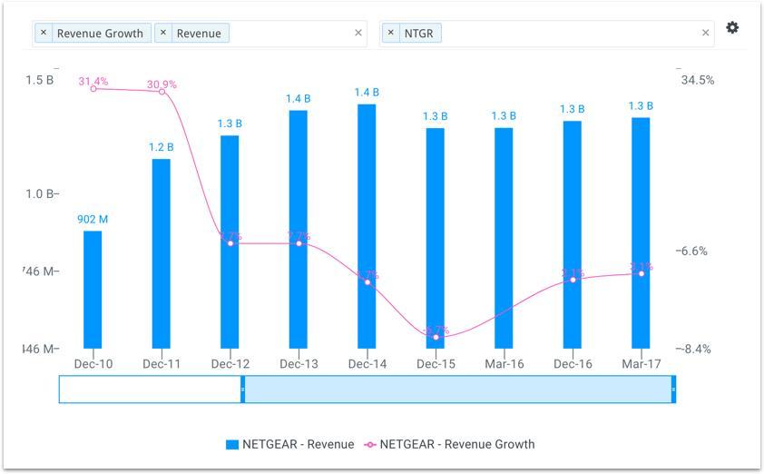 Netgear Inc (NASDAQ:NTGR) Quarterly Sentiment Report