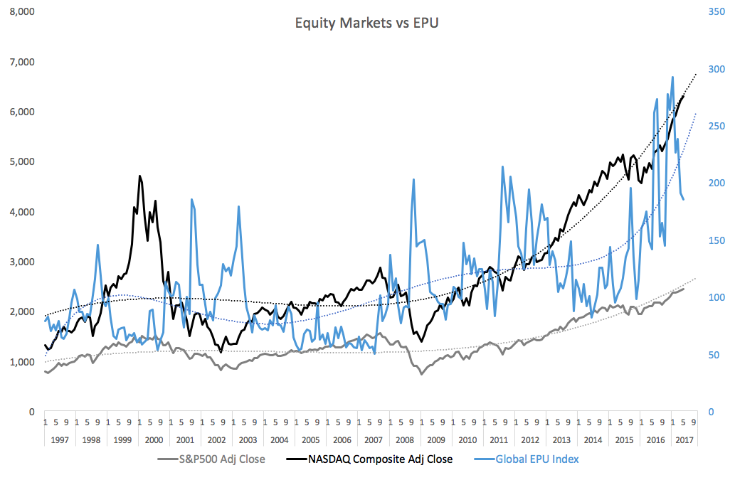Equity Markets Continue To Mis-Price Policy Risks