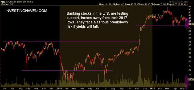 banking stocks breakdown