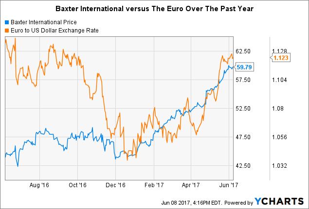 BAX Chart