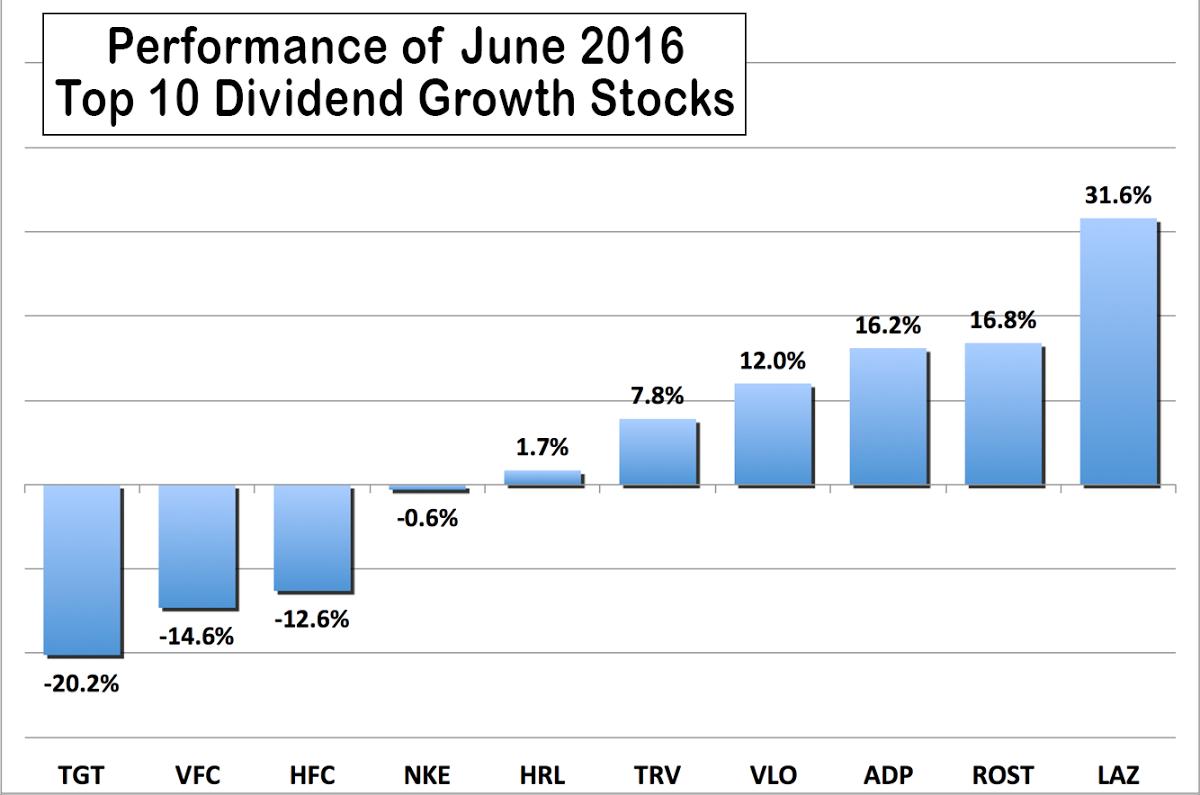 10 Dividend Growth Stocks For June 2017   Seeking Alpha