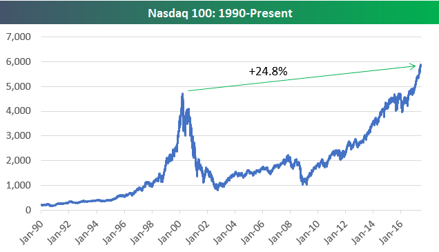 Since 1990 The Nasdaq 100 Is Up Nearly 5x As Much S P 500 In Terms Of Simple Price Reciation Talk About Outperformance