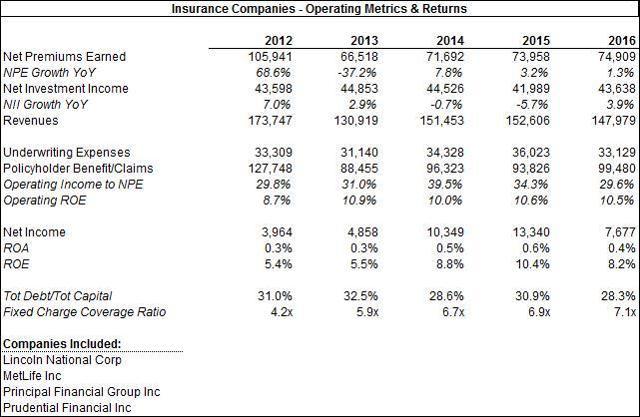 Insurance Metrics