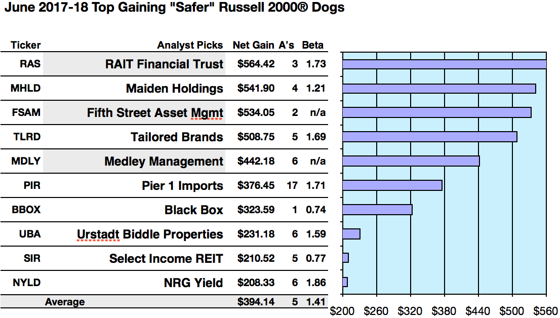 5 Russell 2000 Safer Dividend Dogs Due For Big Net Gains Per