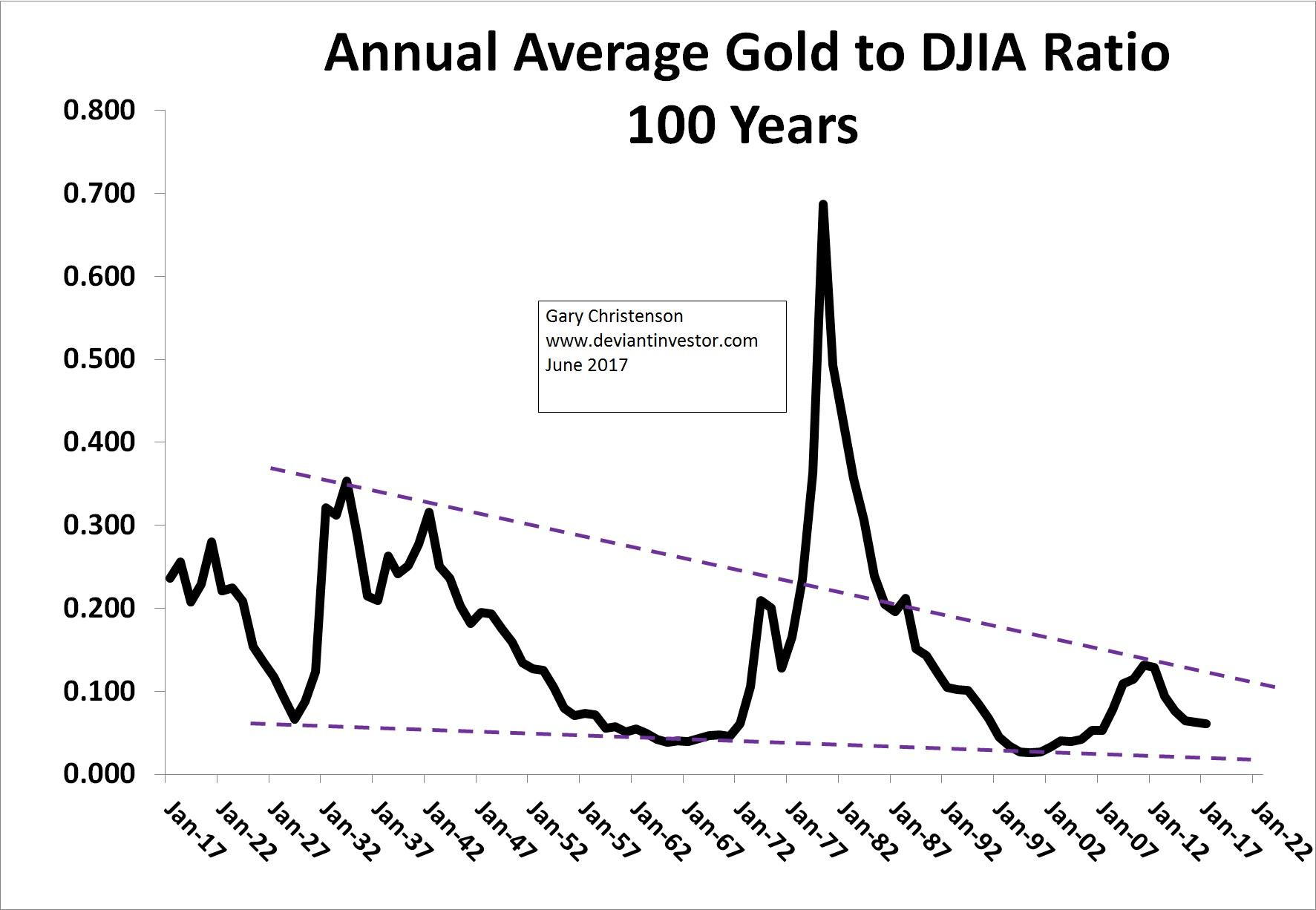 Gld Stock Quote Gold The Dow Bubbles And The Coming Correction  Seeking Alpha