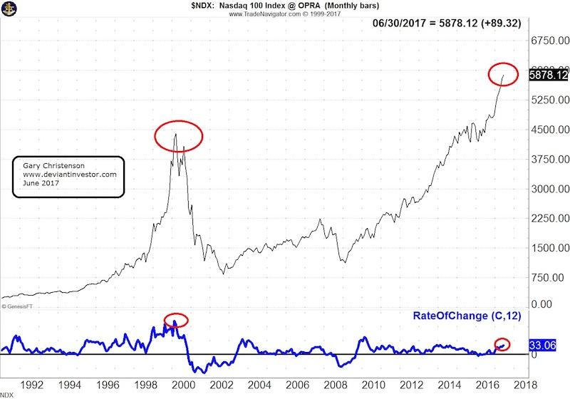Gold The Dow Bubbles And The Coming Correction Seeking Alpha